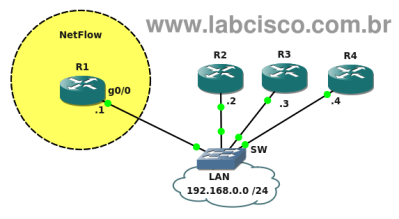 LabCisco-NetFlow.png